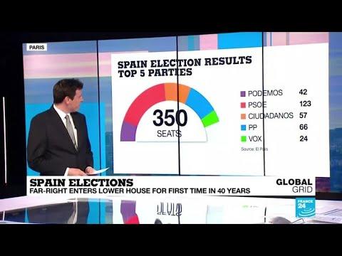スペイン:総選挙にて右派政党が同国史上初の議席を獲得…躍進を遂げる[海外の反応]